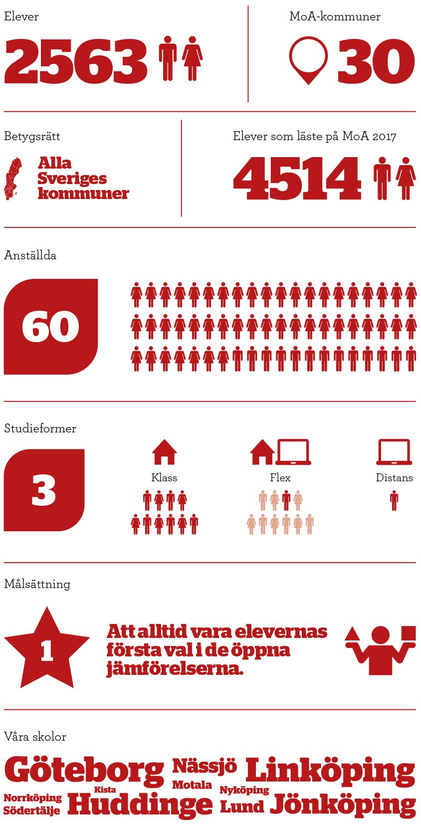 Moa_infographic